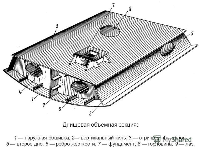 Днищевая объемная секция: 1 наружная обшивка; 2 вертикальный киль; 3 стрингер; 4 флор; 5 второе дно: 6 ребро жесткости: 7 фундамент; 8 горловина; 9 лаз.