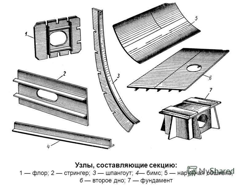 Узлы, составляющие секцию: 1 флор; 2 стрингер; 3 шпангоут; 4 бимс; 5 наружная обшивка; 6 второе дно; 7 фундамент
