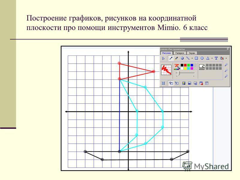Построение графиков, рисунков на координатной плоскости про помощи инструментов Mimio. 6 класс