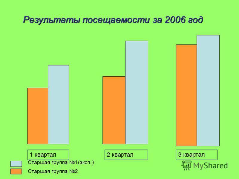 Результаты посещаемости за 2006 год Результаты посещаемости за 2006 год 1 квартал 2 квартал 3 квартал Старшая группа 2 Старшая группа 1(эксп.)