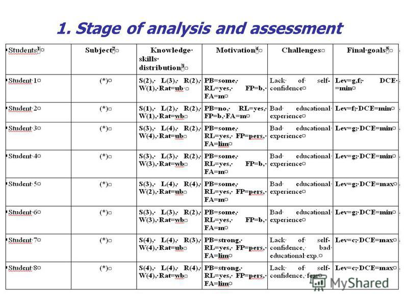 1. Stage of analysis and assessment