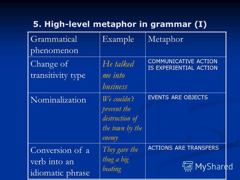 5. High-level metaphor in grammar (I) Grammatical phenomenon ExampleMetaphor Change of transitivity type He talked me into business COMMUNICATIVE ACTION IS EXPERIENTIAL ACTION Nominalization We couldnt prevent the destruction of the town by the enemy