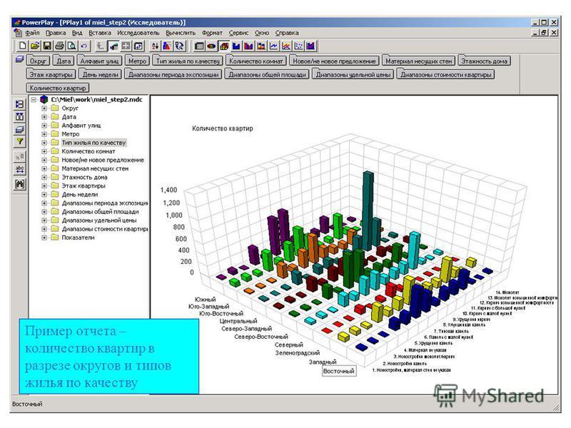 Пример отчета – количество квартир в разрезе округов и типов жилья по качеству