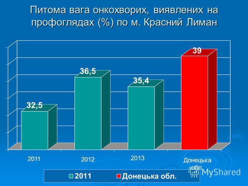 Питома вага онкохворих, виявлених на профоглядах (%) по м. Красний Лиман 2011 2012 Донецька обл.
