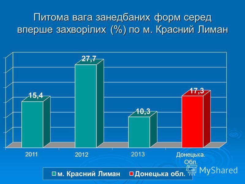 Питома вага занедбаних форм серед вперше захворілих (%) по м. Красний Лиман 2011 2012Донецька. Обл.