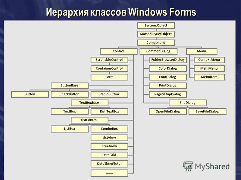Иерархия классов Windows Forms System.Object MarshalByRefObject Component Control ScrollableControl ContainerControl Form ButtonBase ButtonCheckButtonRadioButton TextBoxBase TextBoxRichTextBox ListControl ListBoxComboBox ListView TreeView DataGrid Da