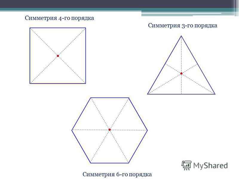 Симметрия 4-го порядка Симметрия 3-го порядка Симметрия 6-го порядка