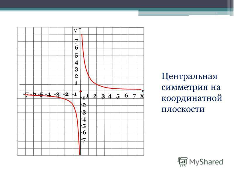 1 2 3 4 5 6 7 х -7 -6 -5 -4 -3 -2 -1 76543217654321 -2 -3 -4 -5 -6 -7 у Центральная симметрия на координатной плоскости