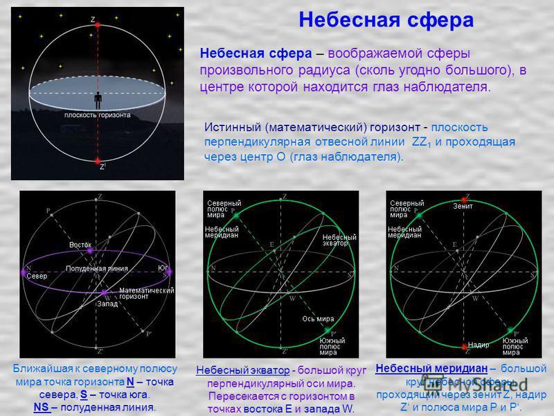Небесная сфера Небесная сфера – воображаемой сферы произвольного радиуса (сколь угодно большого), в центре которой находится глаз наблюдателя. Истинный (математический) горизонт - плоскость перпендикулярная отвесной линии ZZ 1 и проходящая через цент