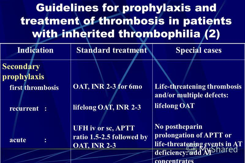 Guidelines for prophylaxis and treatment of thrombosis in patients with inherited thrombophilia (2) IndicationStandard treatmentSpecial cases Secondary prophylaxis first thrombosis recurrent : acute : OAT, INR 2-3 for 6mo lifelong OAT, INR 2-3 UFH iv