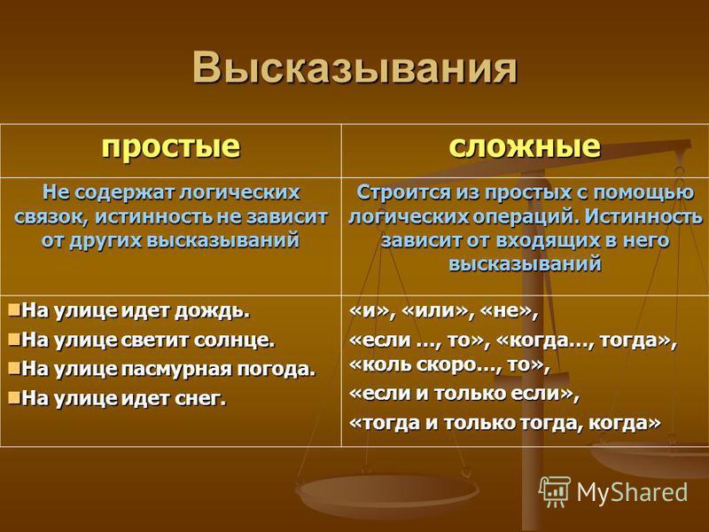 Высказывания Общие Начинаются со слов Частные Начинаются единичные Все, всякий, каждый, ни один Некоторые,большинство остальные