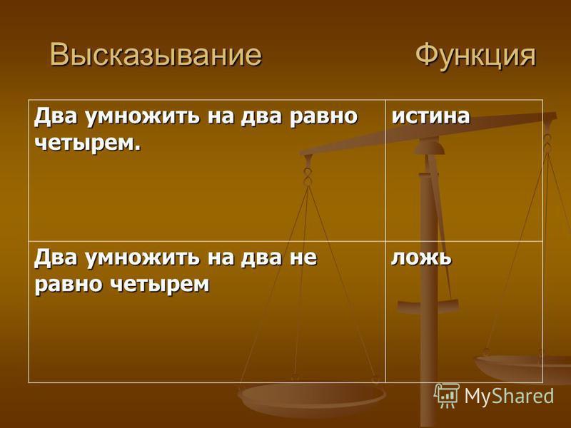 Инверсия отрицание, функция НЕ. У(Х)=¬Х или У(Х)=Х Значение функции истинно тогда, когда аргумент – ложь; и наоборот: функция – ложь, если аргумент – истина. ХУ 01 10 Свойства инверсии 1. Двойное отрицание аргумента равно самому аргументу: Х=Х 2. Есл