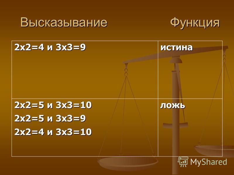 Конъюнкция логическое умножение, функция И У(Х1,Х2)=Х1 и X2 У(Х1,Х2)=Х1 & X2 У(Х1,Х2)=Х1 Λ X2 Значение функции истинно тогда, когда все входящие в неё аргументы – истины; в остальных случаях функция –ложь. Х1Х2У 000 010 100 111