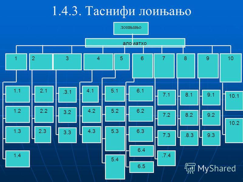 1.4.3. Таснифи лоињањо лоињањо 23546 аломатхо 1.1.3.1 3.2 3.3 1 2.1 2.2 2.3 4.1 4.2 4.3 5.1 5.2 5.3 5.4 6.1 6.2 6.3 6.5 6.4 1.4 78910 1.2 1.3 9.1 9.2 9.3 10.1 10.2 8.1 8.2.8.3 7.1 7.2 7.3.7.4