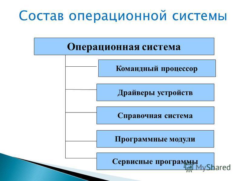 Состав операционной систем ы Операционная система Командный процессор Драйверы устройств Справочная система Программные модули Сервисные программы