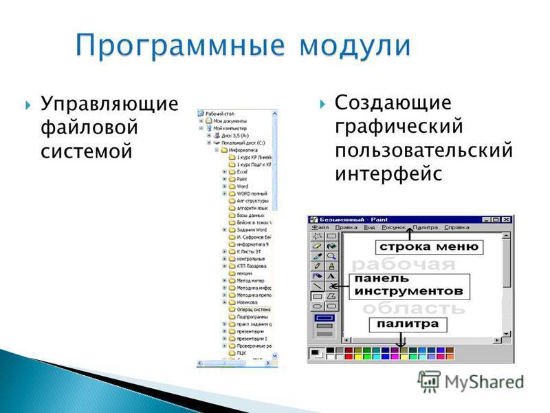 Программные модули Управляющие файловой системой Создающие графический пользовательский интерфейс