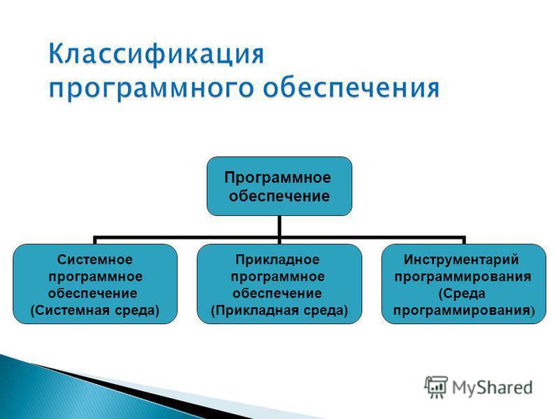 Программное обеспечение Системное программное обеспечение (Системная среда) Прикладное программное обеспечение (Прикладная среда) Инструментарий программирования (Среда программирования )
