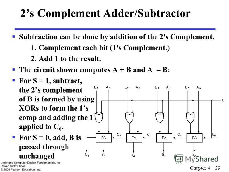 Chapter 4 29 2s Complement Adder/Subtractor Subtraction can be done by addition of the 2's Complement. 1. Complement each bit (1's Complement.) 2. Add 1 to the result. The circuit shown computes A + B and A – B: For S = 1, subtract, the 2s complement