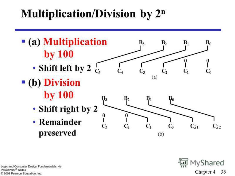 Chapter 4 36 Multiplication/Division by 2 n (a) Multiplication by 100 Shift left by 2 (b) Division by 100 Shift right by 2 Remainder preserved B 0 B 1 B 2 B 3 C 0 C 1 00 C 2 C 3 C 4 C 5 (a) B 0 B 1 B 2 B 3 C 0 C 2 1 C 2 2 C 1 C 2 00 C 3 (b)