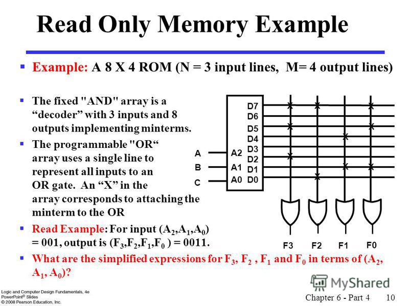 Example: A 8 X 4 ROM (N = 3 input lines, M= 4 output lines) The fixed