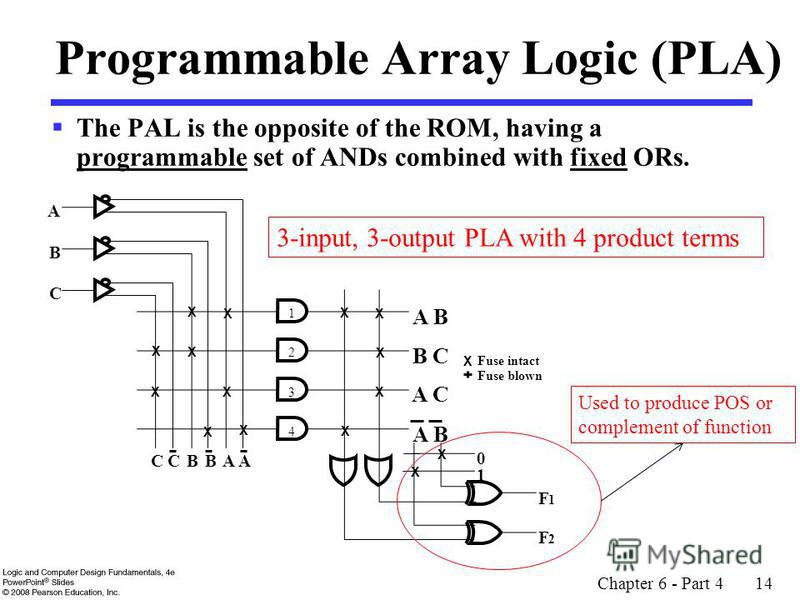 Chapter 6 - Part 4 14 Programmable Array Logic (PLA) The PAL is the opposite of the ROM, having a programmable set of ANDs combined with fixed ORs. Fuse intact Fuse blown 1 F 1 F 2 X A B C CCBBAA 0 1 2 3 4 X X X X X X X X X X X X X X A B A C B C A B