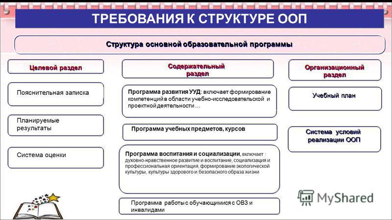 ТРЕБОВАНИЯ К СТРУКТУРЕ ООП Структура основной образовательной программы Учебный план Целевой раздел Организационный раздел Организационный раздел Содержательный раздел Содержательный раздел Пояснительная записка Программа развития УУД: включает форми