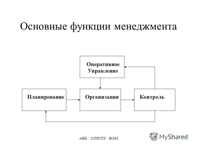 АВК СПбГПУ ФЭМ Основные функции менеджмента Планирование ОрганизацияКонтроль Оперативное Управление