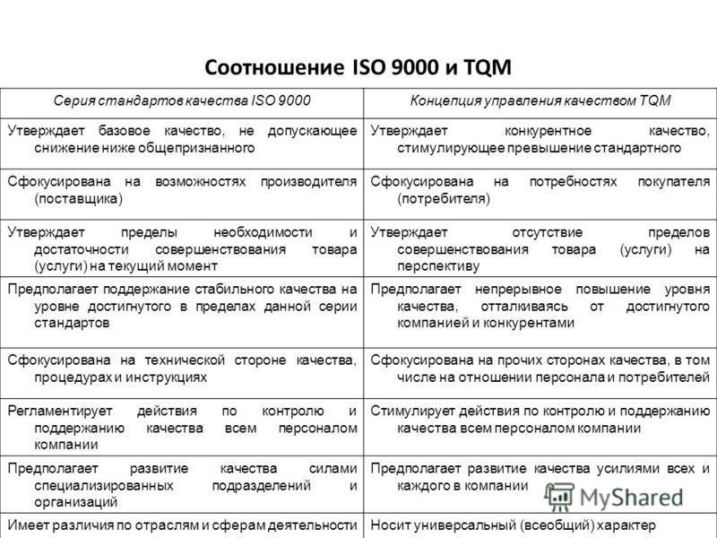 Соотношение ISO 9000 и TQM Серия стандартов качества ISO 9000Концепция управления качеством TQM Утверждает базовое качество, не допускающее снижение ниже общепризнанного Утверждает конкурентное качество, стимулирующее превышение стандартного Сфокусир