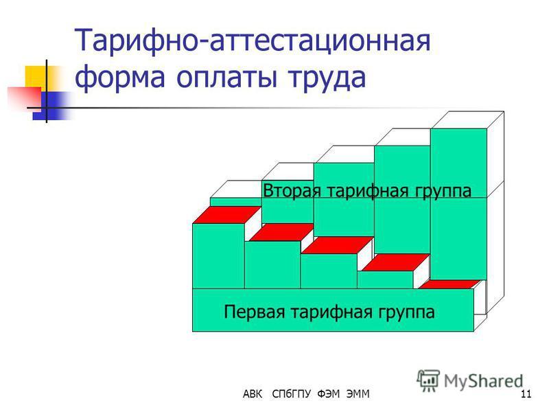 АВК СПбГПУ ФЭМ ЭММ11 Тарифно-аттестационная форма оплаты труда Первая тарифная группа Вторая тарифная группа