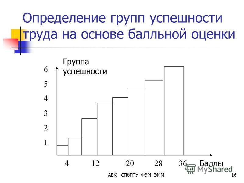 АВК СПбГПУ ФЭМ ЭММ16 Определение групп успешности труда на основе балльной оценки Баллы Группа успешности 654321654321 4 12 20 28 36