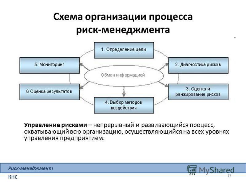 Схема организации процесса риск-менеджмента 17 Риск-менеджмент КНС Управление рисками – непрерывный и развивающийся процесс, охватывающий всю организацию, осуществляющийся на всех уровнях управления предприятием.