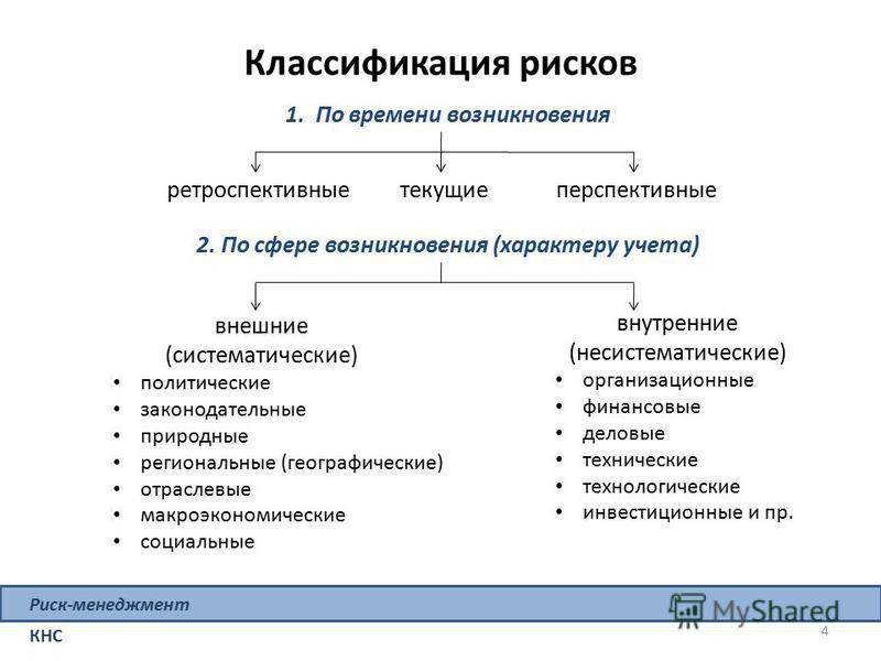 Классификация рисков 4 Риск-менеджмент КНС внешние (систематические) политические законодательные природные региональные (географические) отраслевые макроэкономические социальные внутренние (несистематические) организационные финансовые деловые техни
