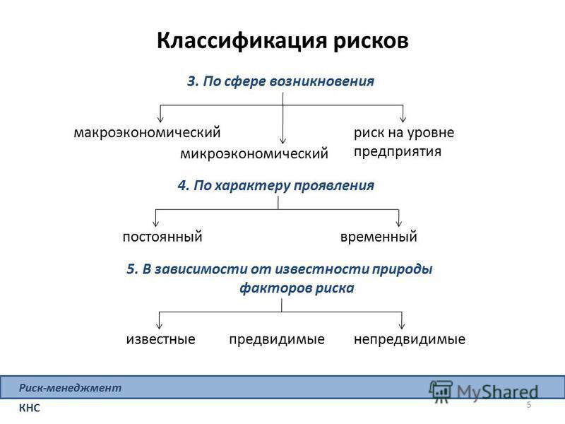 Классификация рисков макроэкономический 3. По сфере возникновения микроэкономический риск на уровне предприятия постоянный 4. По характеру проявления временный известные 5. В зависимости от известности природы факторов риска предвидимые 5 Риск-менедж