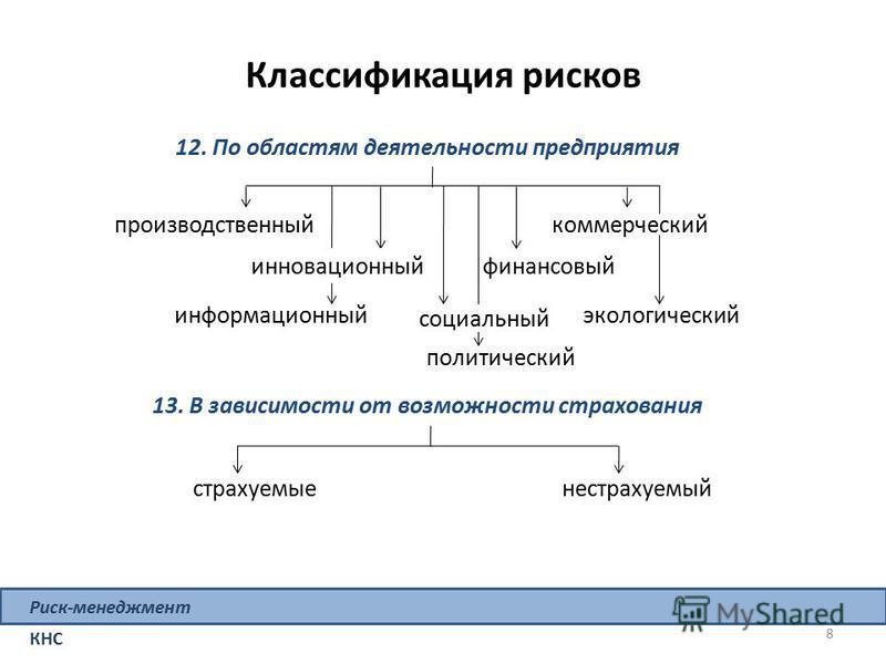 Классификация рисков 12. По областям деятельности предприятия производственный финансовый информационный экологический политический инновационный социальный коммерческий 8 Риск-менеджмент КНС страхуемые 13. В зависимости от возможности страхования не