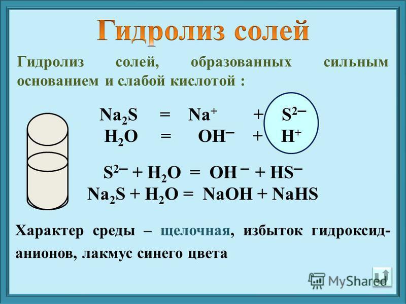 Na 2 S = Na + + S 2 H 2 O = OH + H + S 2 + H 2 O = OH + HS Na 2 S + H 2 O = NaOH + NaHS Характер среды – щелочная, избыток гидроксид- анионов, лакмус синего цвета Гидролиз солей, образованных сильным основанием и слабой кислотой :