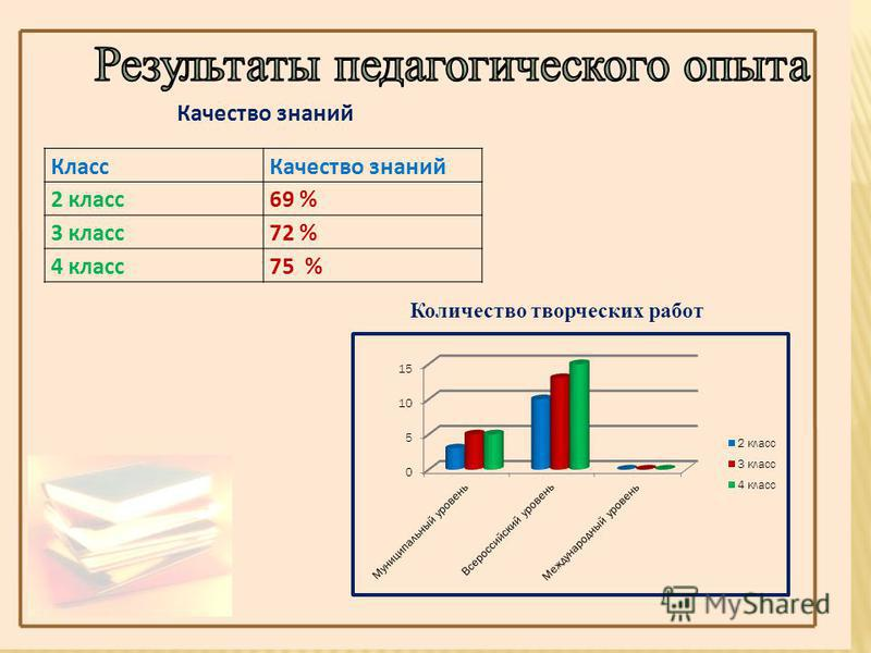 Количество творческих работ Качество знаний Класс Качество знаний 2 класс 69 % 3 класс 72 % 4 класс 75 %