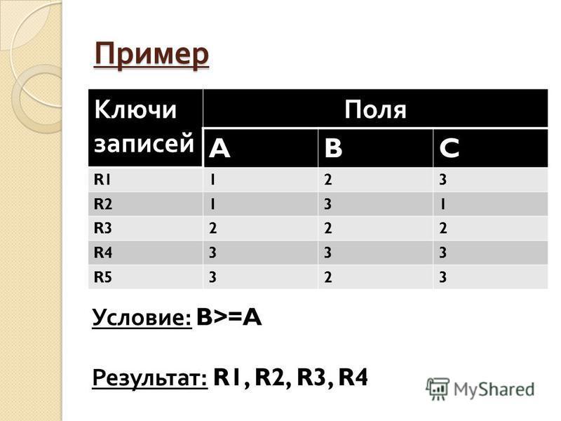 Пример Ключи записей Поля ABC R1123 R2131 R3222 R4333 R5323 Условие: B>=A Результат: R1, R2, R3, R4