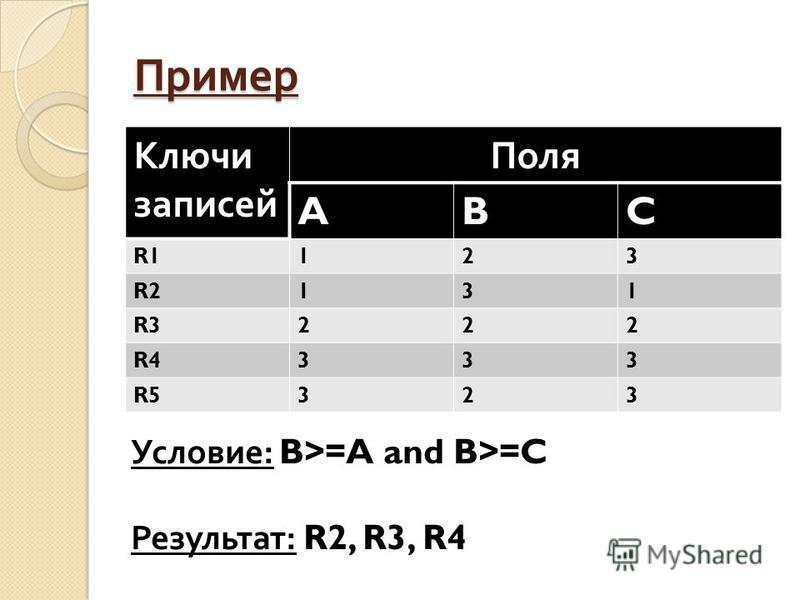 Пример Ключи записей Поля ABC R1123 R2131 R3222 R4333 R5323 Условие: B>=A and B>=C Результат: R2, R3, R4