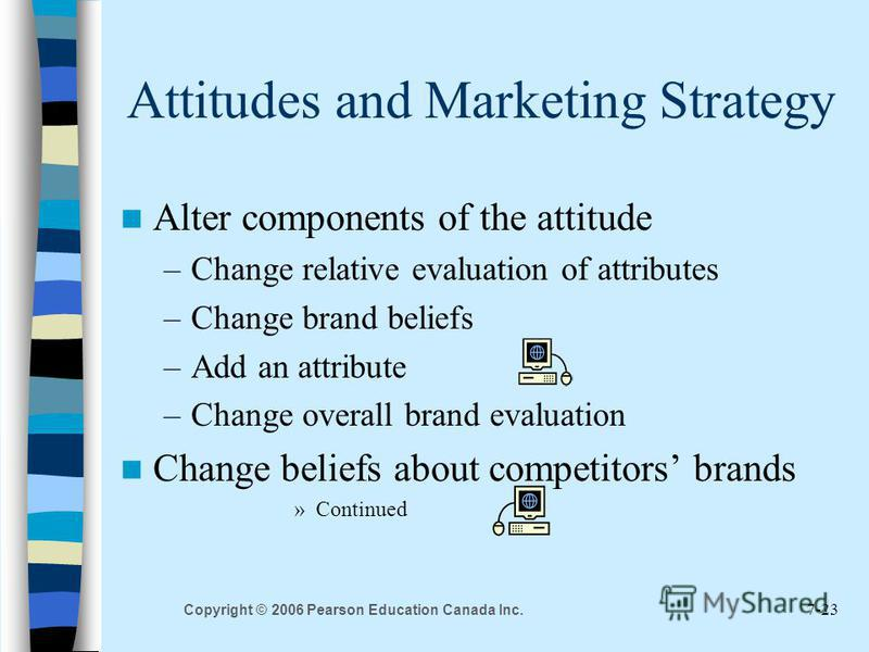 7-23 Copyright © 2006 Pearson Education Canada Inc. Attitudes and Marketing Strategy Alter components of the attitude –Change relative evaluation of attributes –Change brand beliefs –Add an attribute –Change overall brand evaluation Change beliefs ab