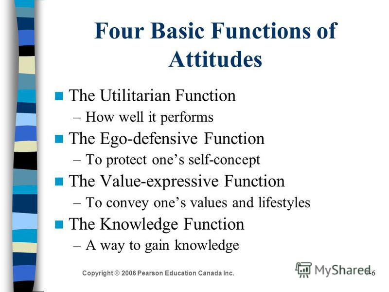 7-6 Copyright © 2006 Pearson Education Canada Inc. Four Basic Functions of Attitudes The Utilitarian Function –How well it performs The Ego-defensive Function –To protect ones self-concept The Value-expressive Function –To convey ones values and life