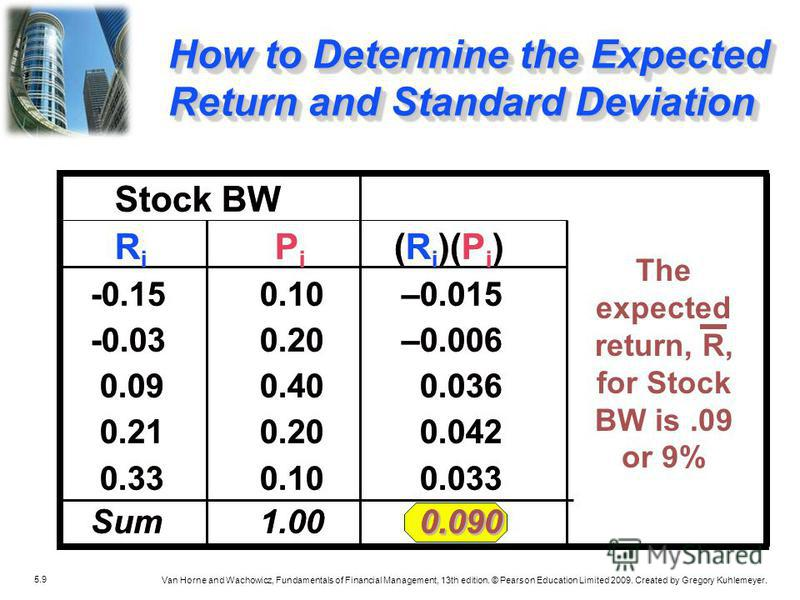 5.9 Van Horne and Wachowicz, Fundamentals of Financial Management, 13th edition. © Pearson Education Limited 2009. Created by Gregory Kuhlemeyer. How to Determine the Expected Return and Standard Deviation Stock BW R i P i (R i )(P i ) -0.15 0.10 –0.