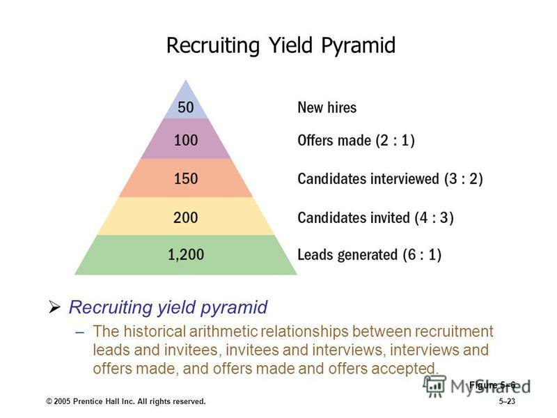 © 2005 Prentice Hall Inc. All rights reserved.5–23 Recruiting Yield Pyramid Figure 5–6 Recruiting yield pyramid –The historical arithmetic relationships between recruitment leads and invitees, invitees and interviews, interviews and offers made, and