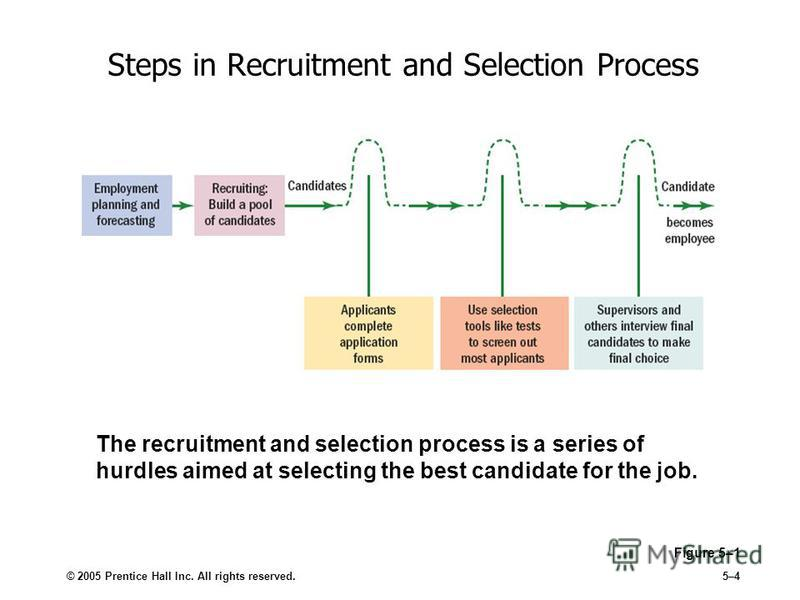 © 2005 Prentice Hall Inc. All rights reserved.5–4 Steps in Recruitment and Selection Process Figure 5–1 The recruitment and selection process is a series of hurdles aimed at selecting the best candidate for the job.