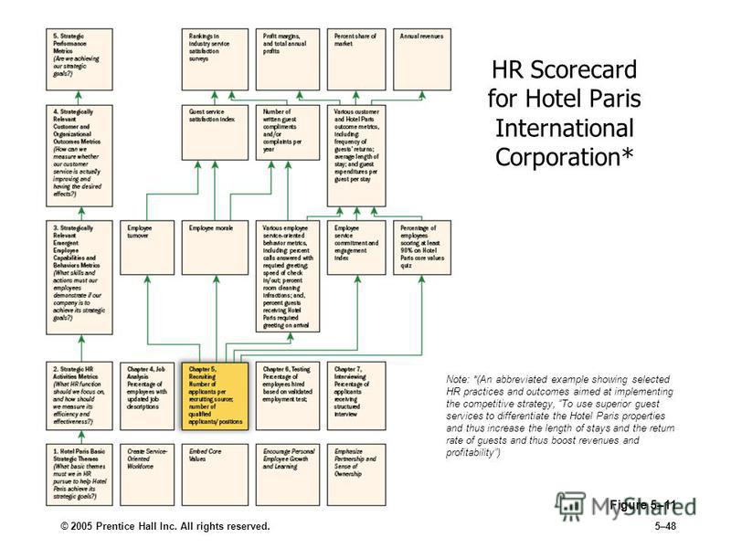 © 2005 Prentice Hall Inc. All rights reserved.5–48 HR Scorecard for Hotel Paris International Corporation* Figure 5–11 Note: *(An abbreviated example showing selected HR practices and outcomes aimed at implementing the competitive strategy, To use su