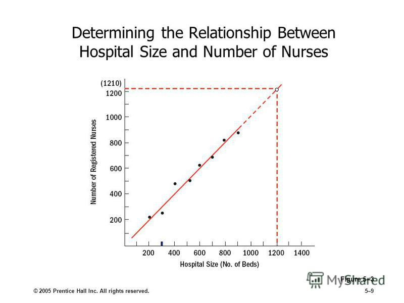 © 2005 Prentice Hall Inc. All rights reserved.5–9 Determining the Relationship Between Hospital Size and Number of Nurses Figure 5–3