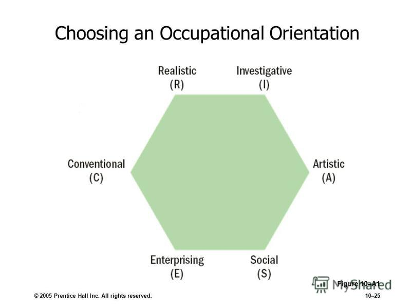 © 2005 Prentice Hall Inc. All rights reserved.10–25 Choosing an Occupational Orientation Figure 10–A1