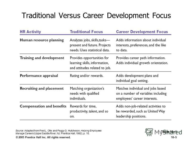© 2005 Prentice Hall Inc. All rights reserved.10–5 Traditional Versus Career Development Focus Table 10–1 Source: Adapted from Fred L. Otte and Peggy G. Hutcheson, Helping Employees Manage Careers (Upper Saddle River, NJ: Prentice Hall, 1992), p. 10.