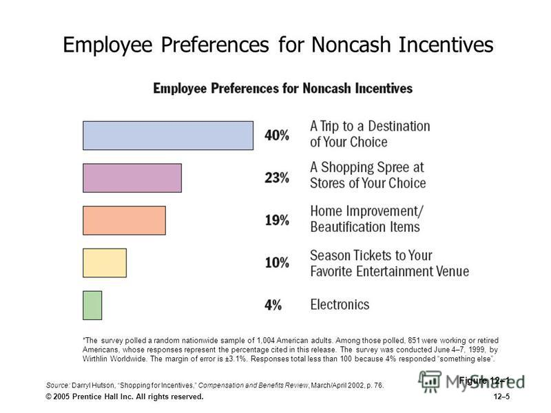 © 2005 Prentice Hall Inc. All rights reserved.12–5 Employee Preferences for Noncash Incentives Figure 12–1 *The survey polled a random nationwide sample of 1,004 American adults. Among those polled, 851 were working or retired Americans, whose respon