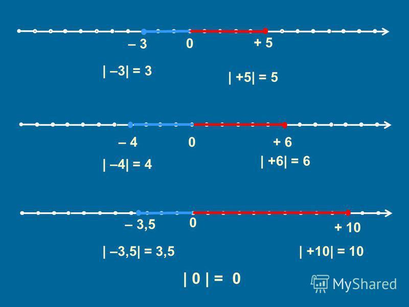 0 0 – 3 + 5 – 3,5 + 10 0– 4+ 6 | –3| = 3 | +5| = 5 | –4| = 4 | +6| = 6 | –3,5| = 3,5| +10| = 10 | 0 | =0