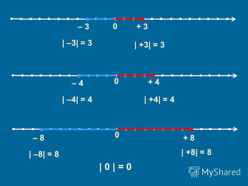 0 – 3+ 3 0 – 8+ 8 0 – 4 + 4 | –3| = 3 | +3| = 3 | –4| = 4| +4| = 4 | –8| = 8 | +8| = 8 | 0 | = 0